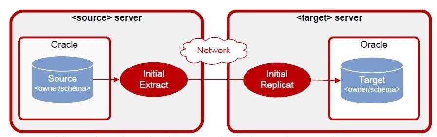 实战OGG19C异构同步方案-Oracle11g到SQL Server2016业务表同步项目